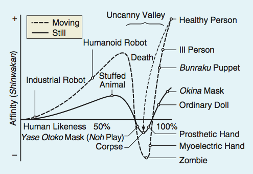 Round-Up Ready – Uncanny Valley Edition | On a Quasi ...