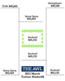 The final four based on tuition costs