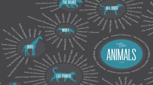 Close up of the wolf section of the Taxonomy of Band Names graphic from CBC Music